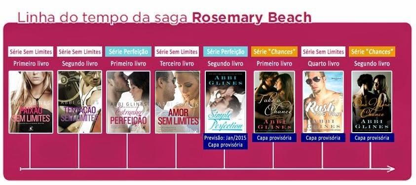rosemary beach - linha do tempo